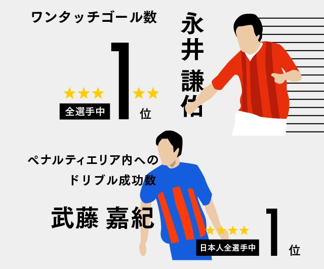1512【マスター】日本代表国内組FWの実力_20150327-02