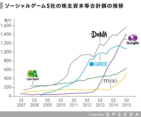 図4_株主資本等合計額推移